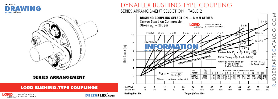 LORD DYNAFLEX BUSHING TYPE COUPLING TABLE 2