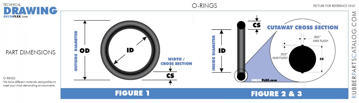 O-RING SIZE CHART - AS568 SAE STANDARD